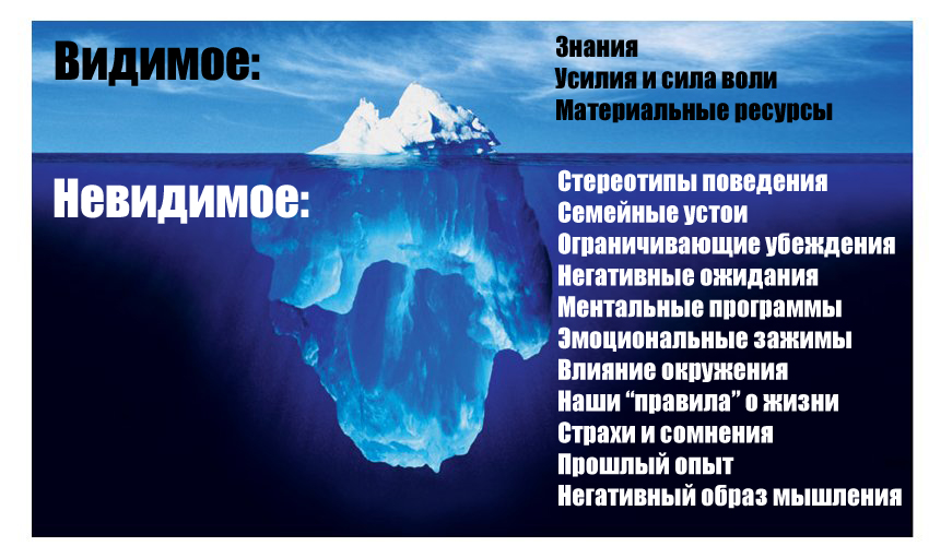 http://www.thetahealing.in.ua/wp-content/uploads/2014/01/podsoznanie-1.jpg